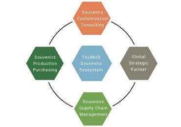 TALMUD Souvenirs Ecosystem
